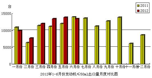 2012年6月份摩托车发动机(排量≤50mL)产品出口情况简析