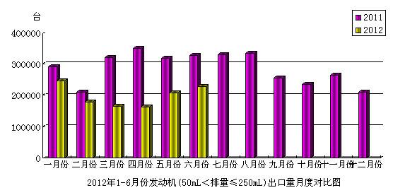 2012年6月份摩托车发动机(50mL<排量≤250mL)产品出口情况