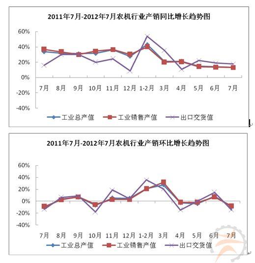 2012年1-7月农机行业生产运行快报