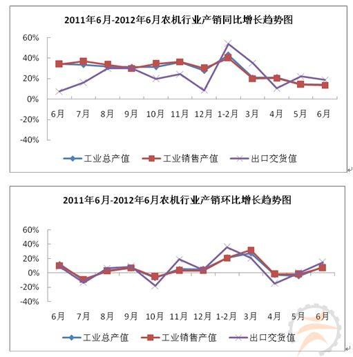 2012年1-6月农机行业生产运行快报