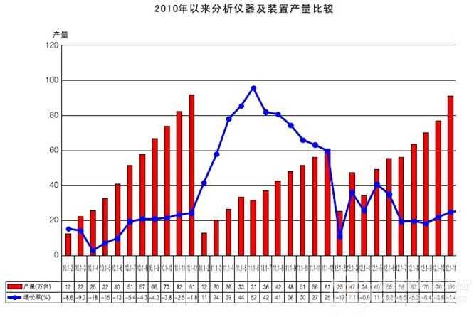 2010-2012年各类仪器仪表产量分析