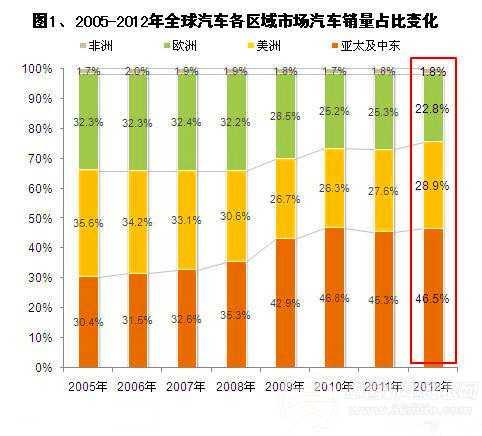 汽车行业:2012年全球各地区市场销量变化