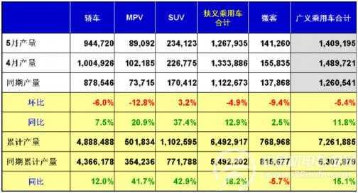 乘用车:5月市场现状及2013年产销展望