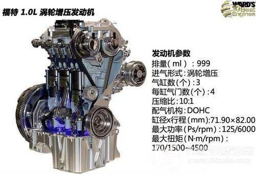 沃德十佳发动机评选出炉 福特增压发动机再次荣登榜单