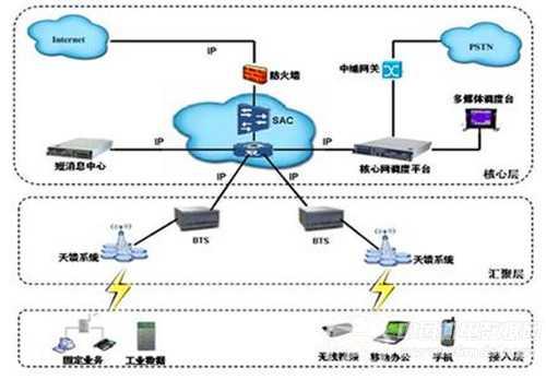 物联网传感器面临巨大市场潜力