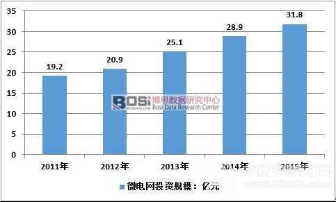 2011-2015年中国微电网市场规模估计
