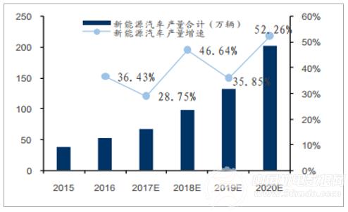 2018年中国锂电池材料行业发展前景分析