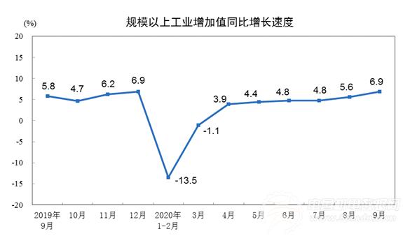 2020年9月份规模以上工业增加值增长6.9%